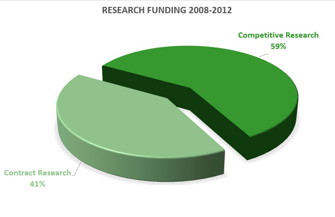Distribution-of-funding-2008-2012.jpg