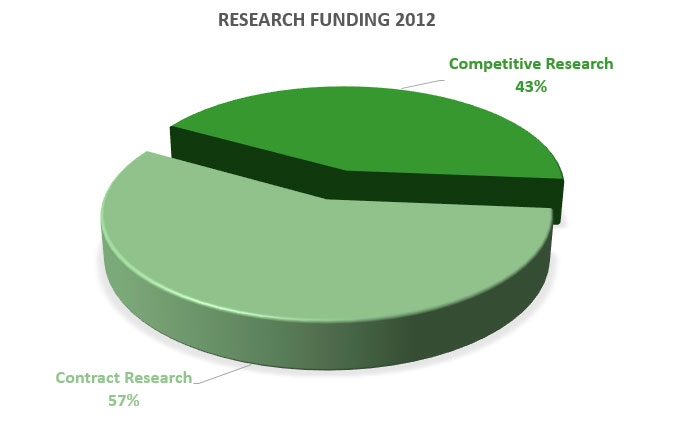 Distribution-of-funding-2012.jpg