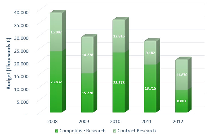 Evolution-of-finance-obtained-for-Research-during-the-years-2008-2012.jpg