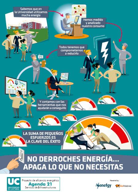 Oficina ecocampus energ a - Oficinas de consumo ...